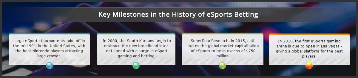 eSports Betting Sites Guide: The Best Bookmakers For e-Gaming