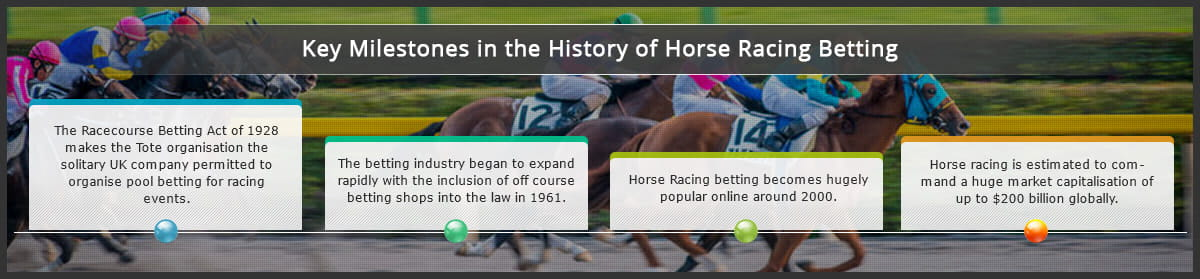 Horse Racing Betting Sites: UK's Top Bookmakers for Horse Racing